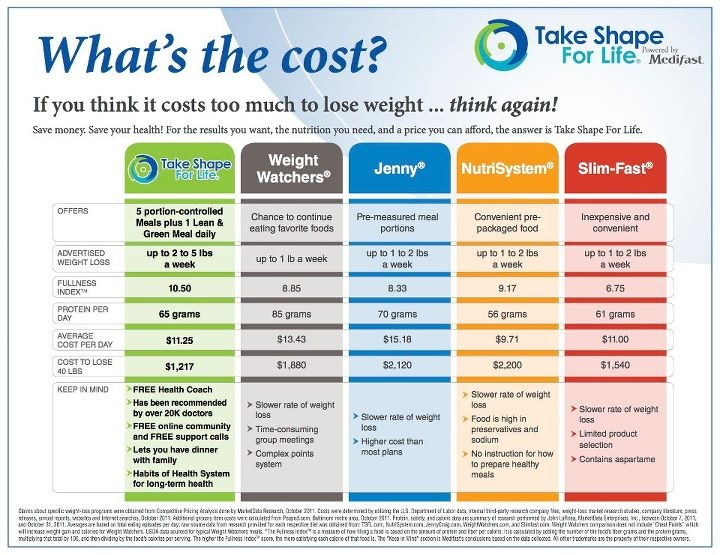 Commercial Weight-loss